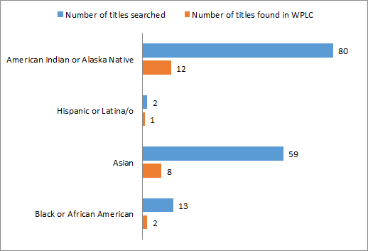 Figure 3: Titles searched and findings in WPLC, February 2014.