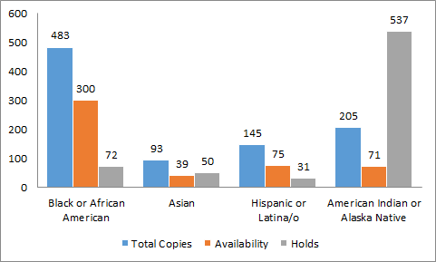 Figure 5: Multicultural romance title copies, availability and holds for February 2014.